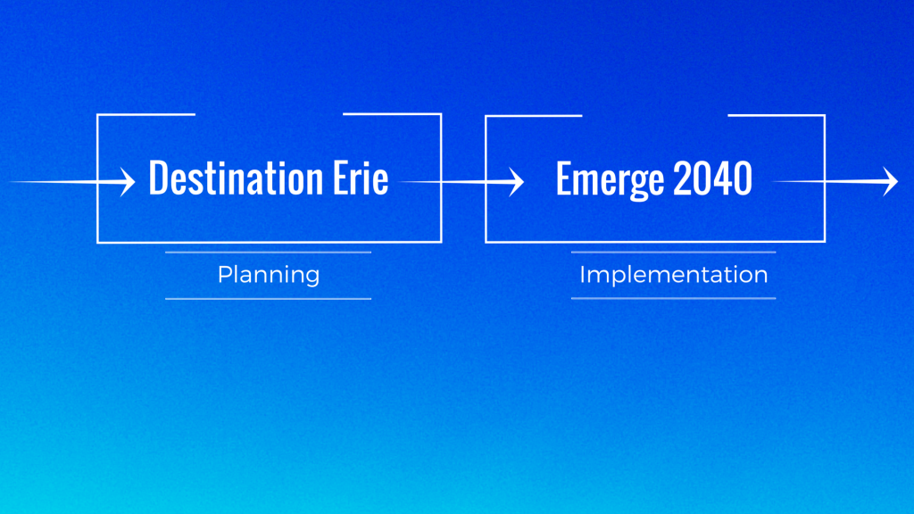 Emerge 2040 Graphic Timeline